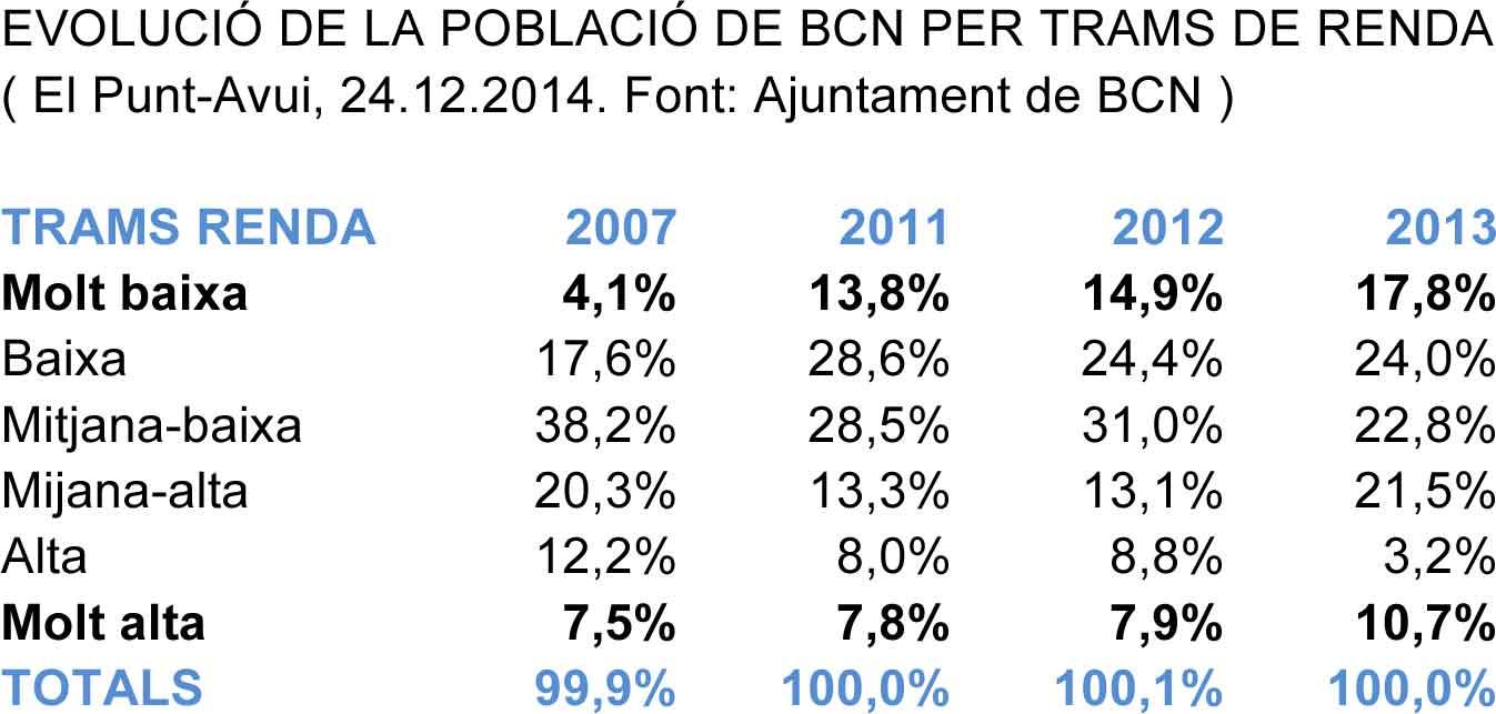 evolucio_poblacio_bcn
